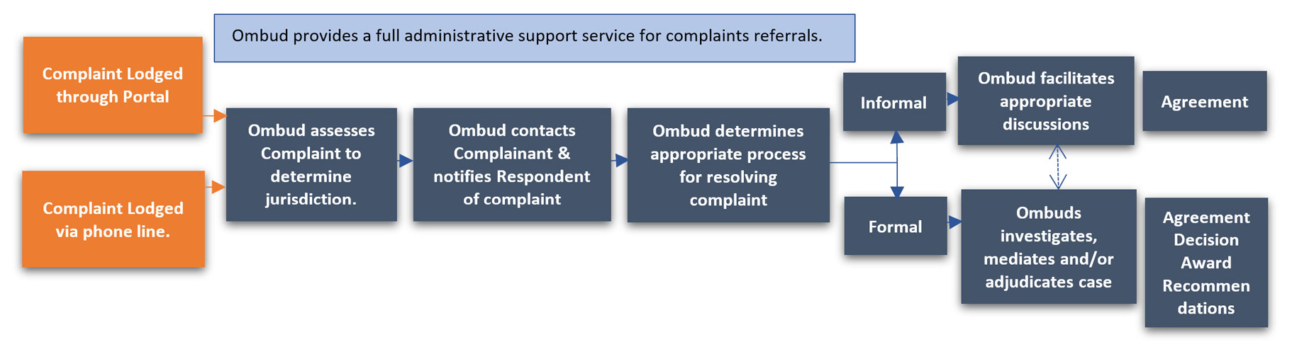 Process flow for the referrals of complaints to an Office of the Ombud
